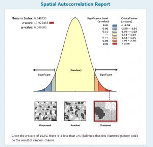 Análisis de patrones espaciales con ArcGIS